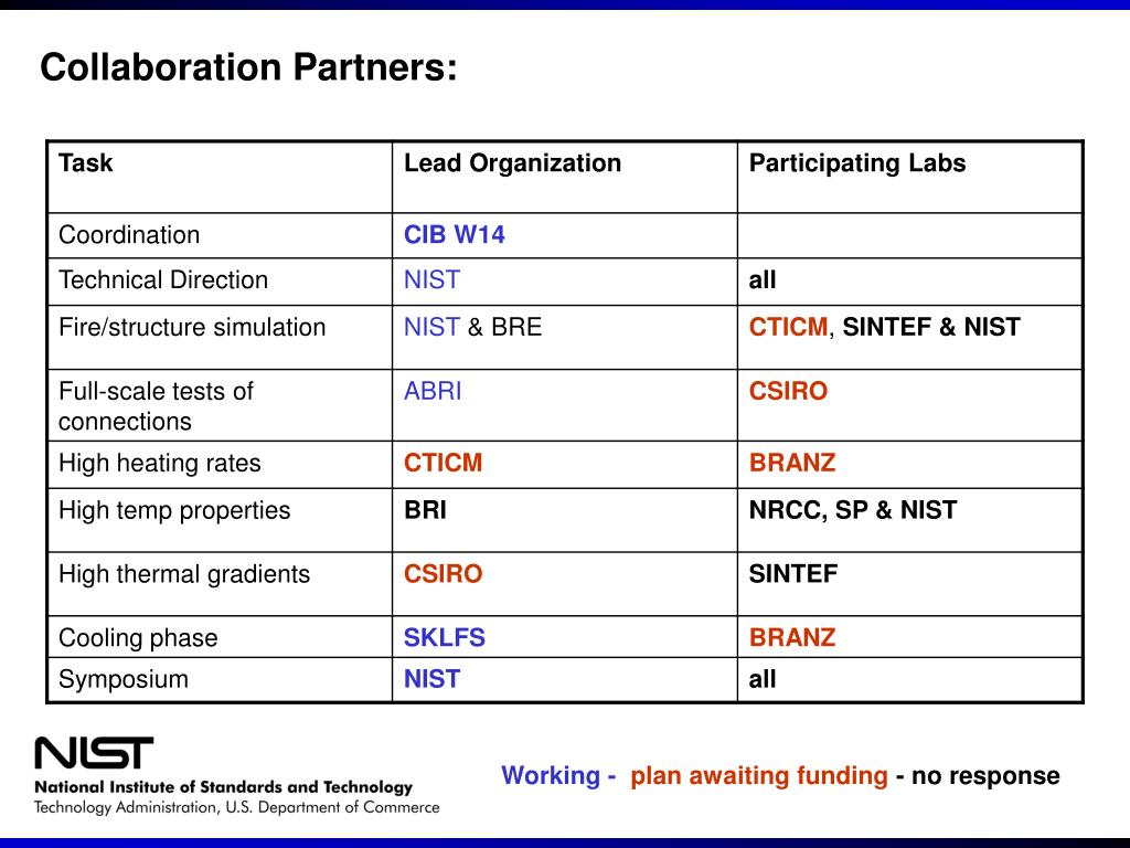 Collaboration Partners: