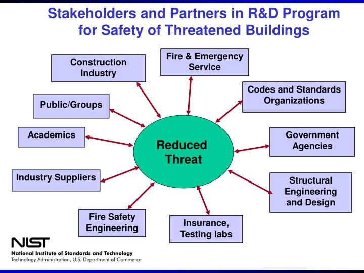 Stakeholders and partners in r d program for safety of threatened buildings