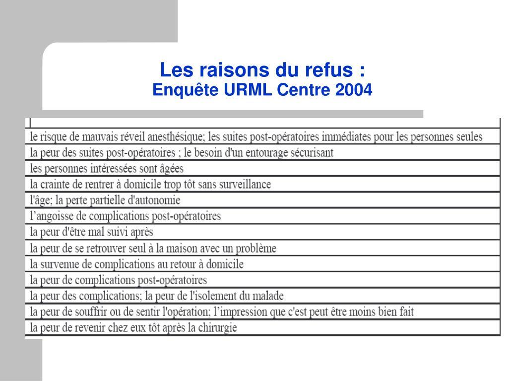 Les raisons du refus :
