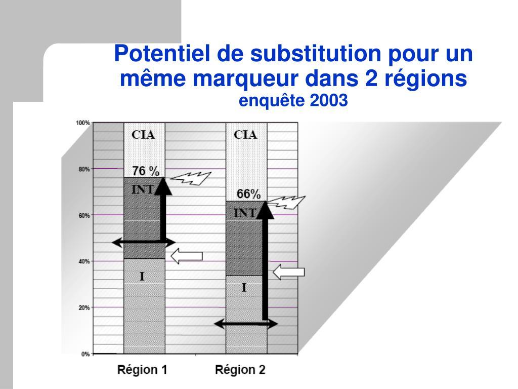 Potentiel de substitution pour un même marqueur dans 2 régions