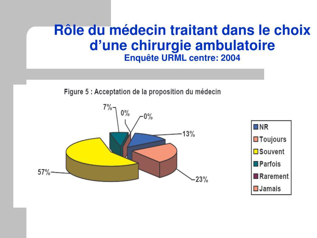 Rôle du médecin traitant dans le choix d'une chirurgie ambulatoire