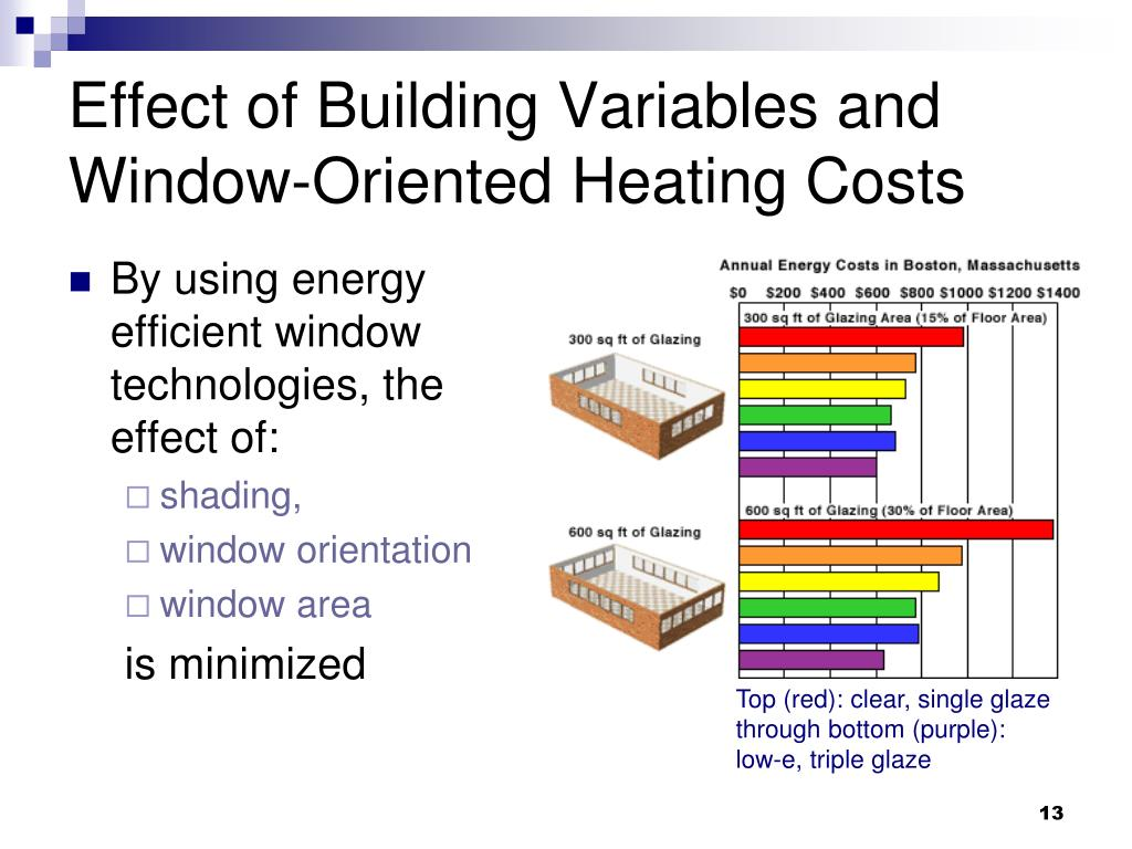 Effect of Building Variables and Window-Oriented Heating Costs