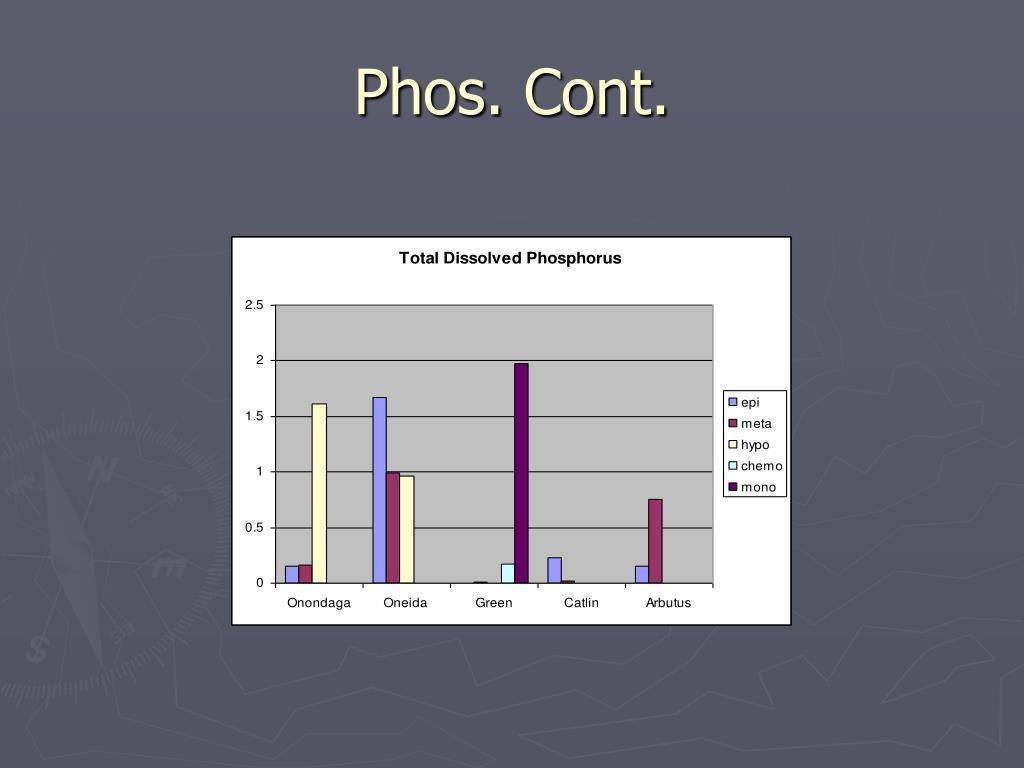 Phos. Cont.