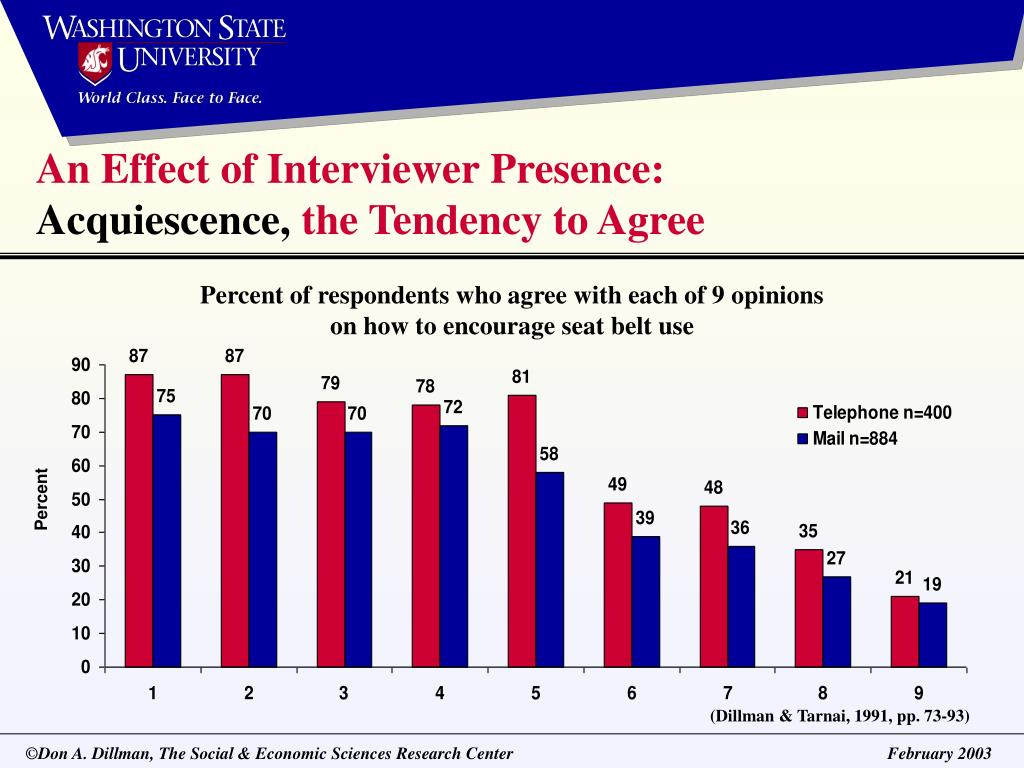 An Effect of Interviewer Presence: