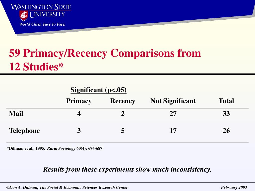 59 Primacy/Recency Comparisons from