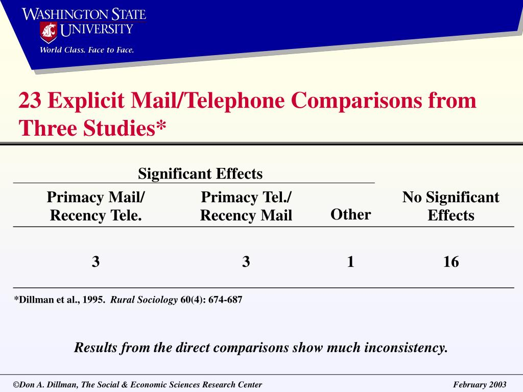 23 Explicit Mail/Telephone Comparisons from Three Studies*