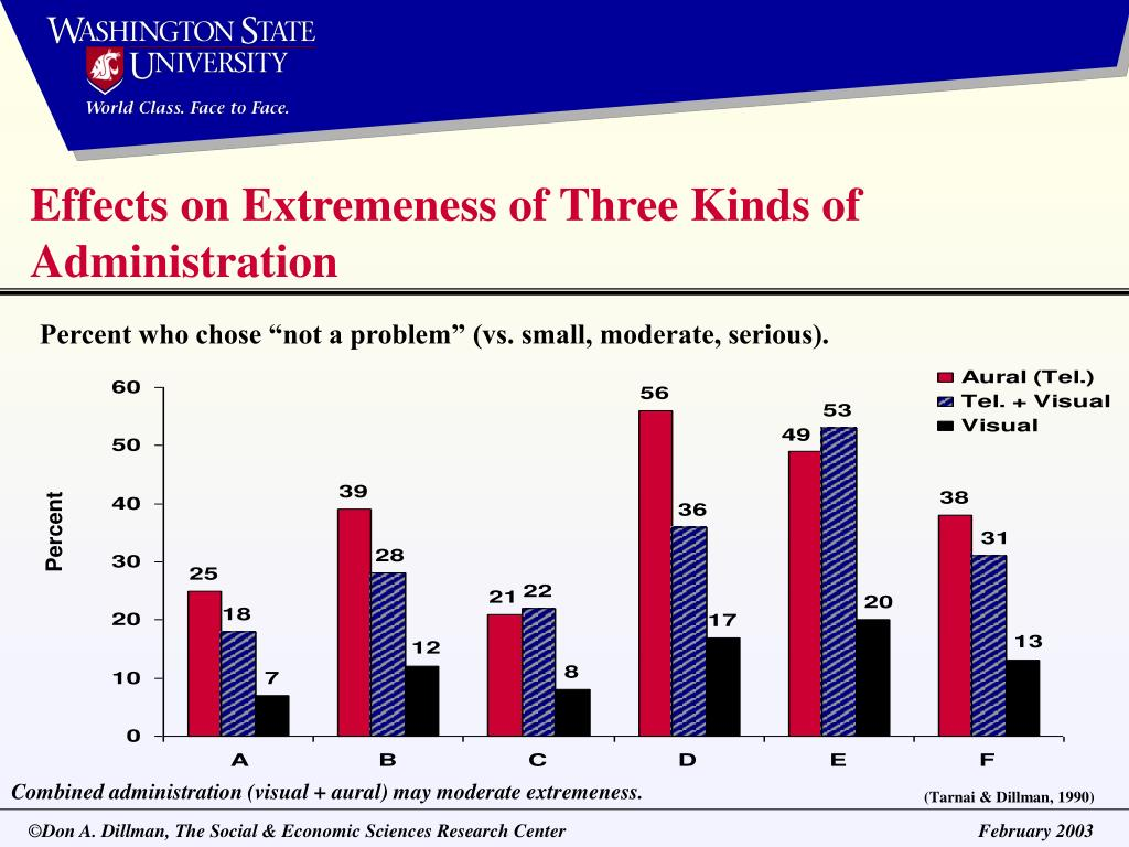 Effects on Extremeness of Three Kinds of Administration