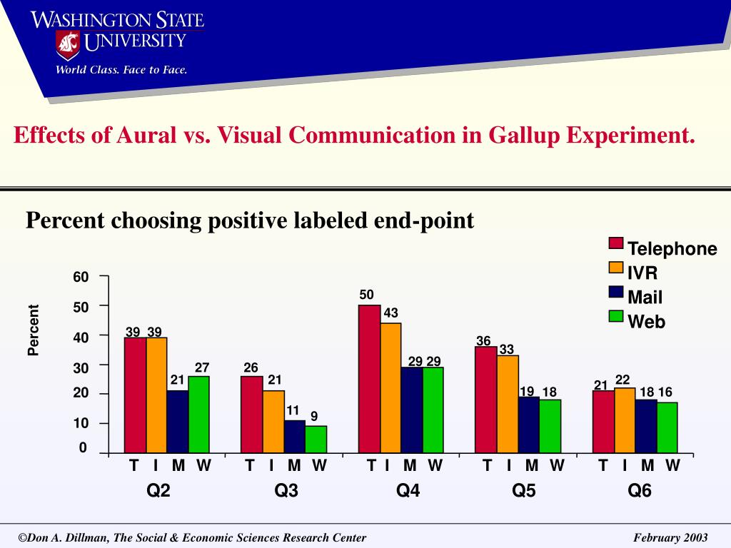 Effects of Aural vs. Visual Communication in Gallup Experiment.