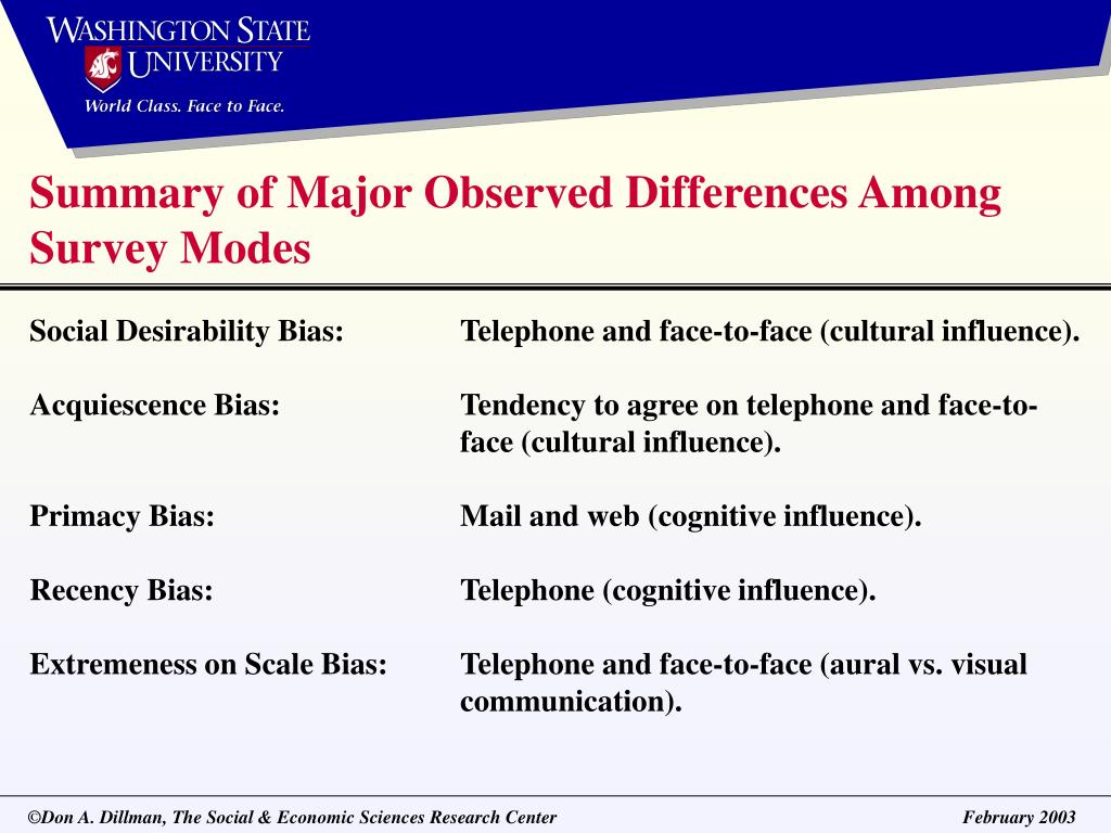 Summary of Major Observed Differences Among Survey Modes