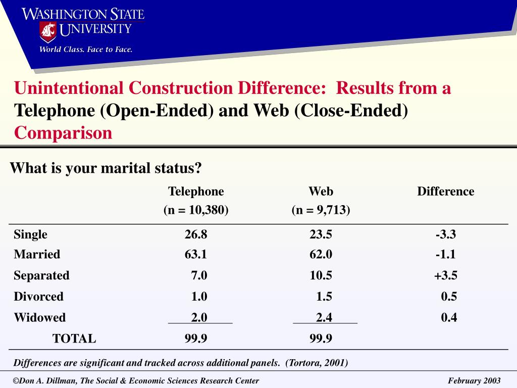 Unintentional Construction Difference:  Results from a