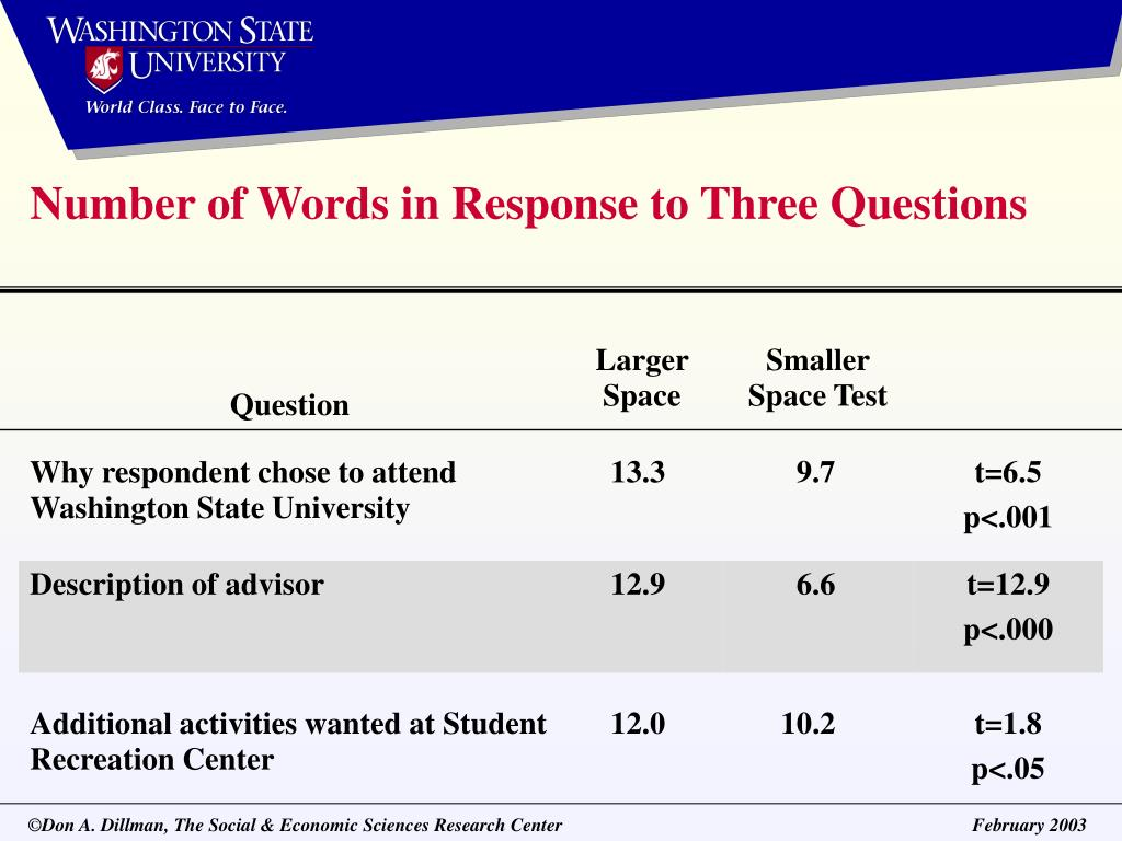 Number of Words in Response to Three Questions