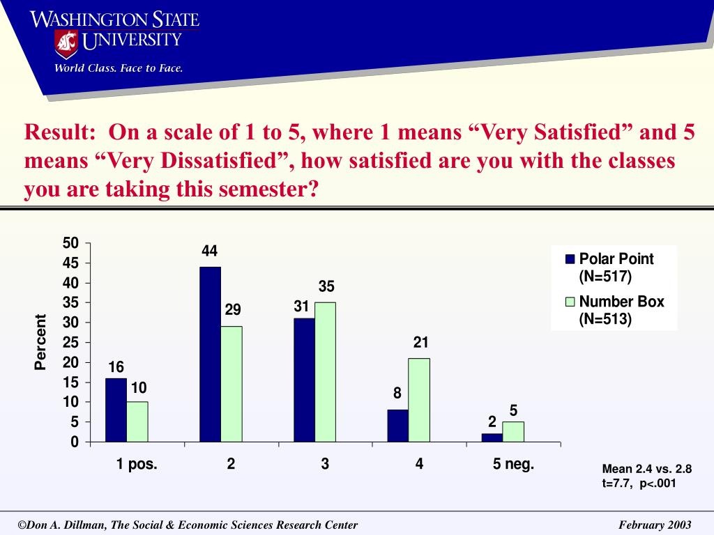 Result:  On a scale of 1 to 5, where 1 means Very Satisfied and 5 means Very Dissatisfied, how satisfied are you with the classes you are taking this semester?