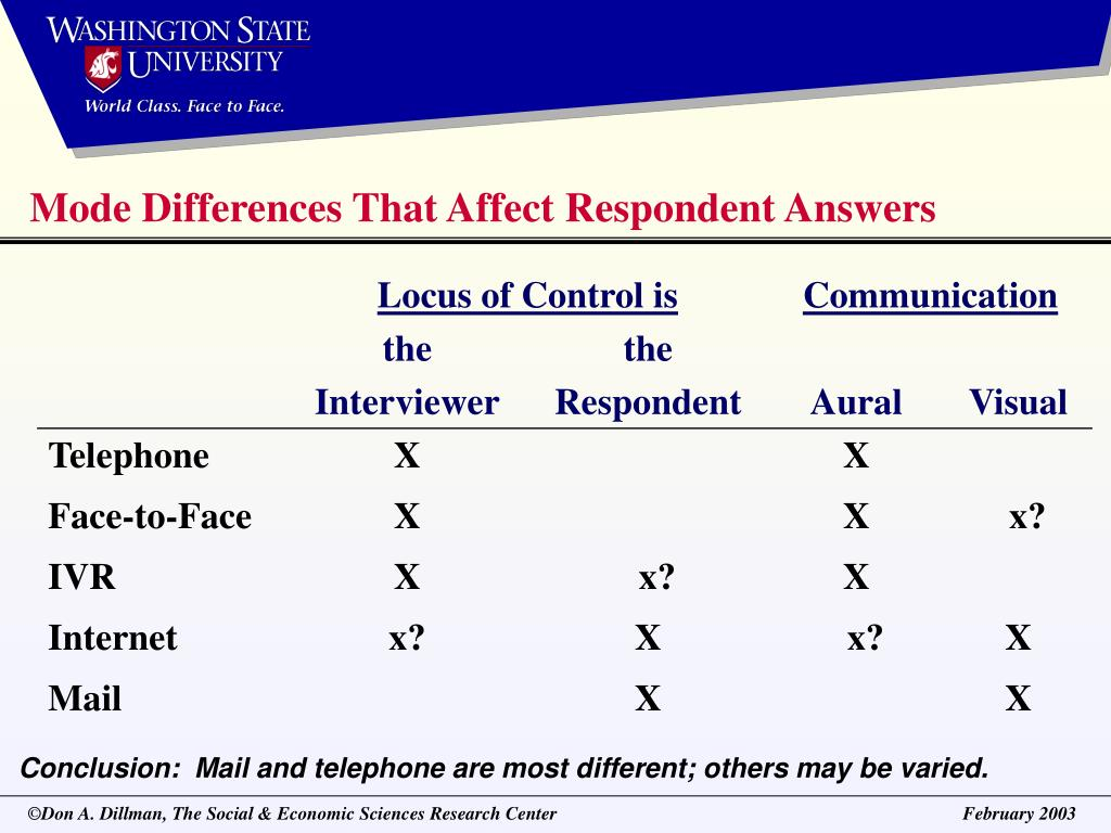 Mode Differences That Affect Respondent Answers