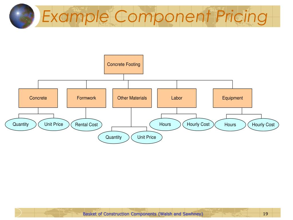 Example Component Pricing
