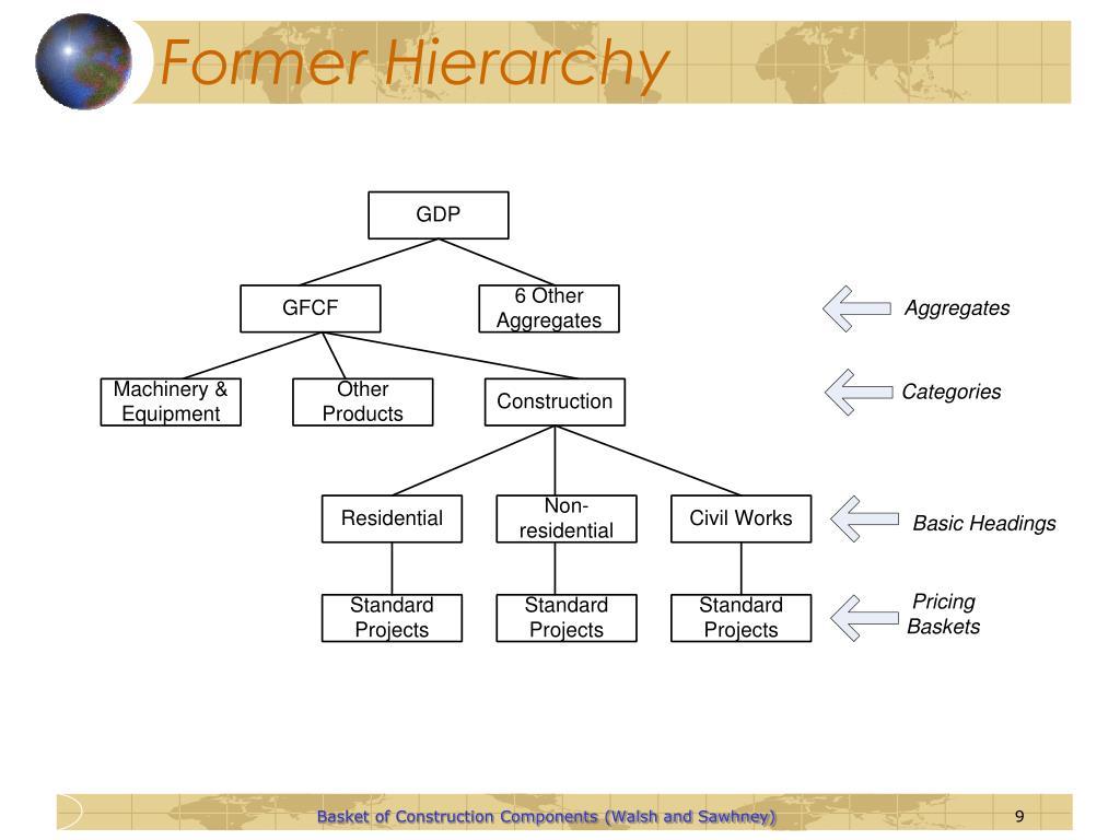 Former Hierarchy