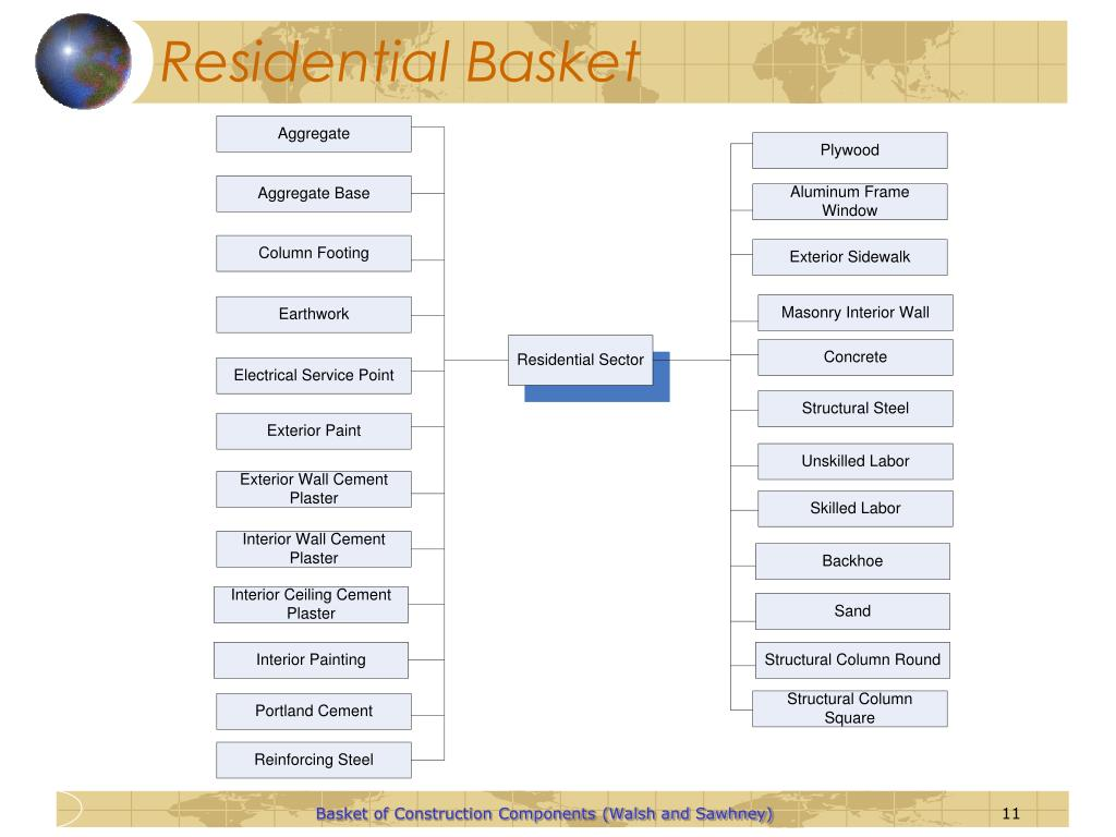 Residential Basket