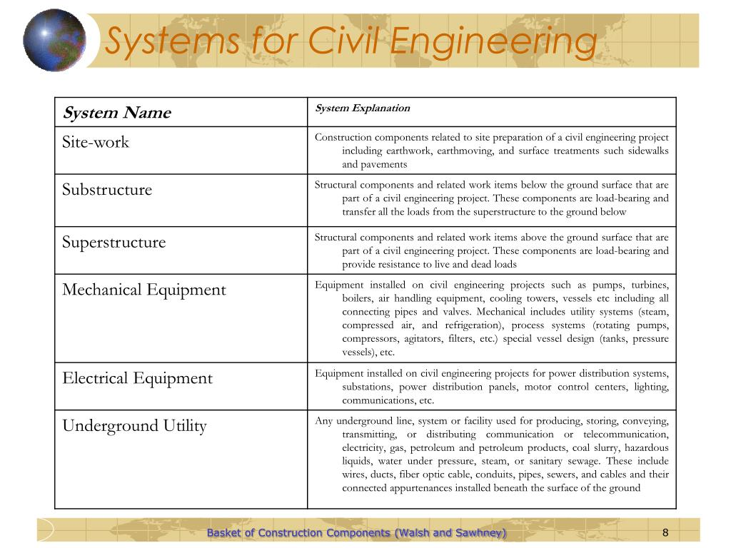 Systems for Civil Engineering