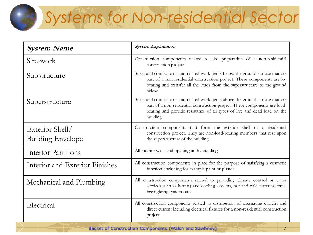 Systems for Non-residential Sector