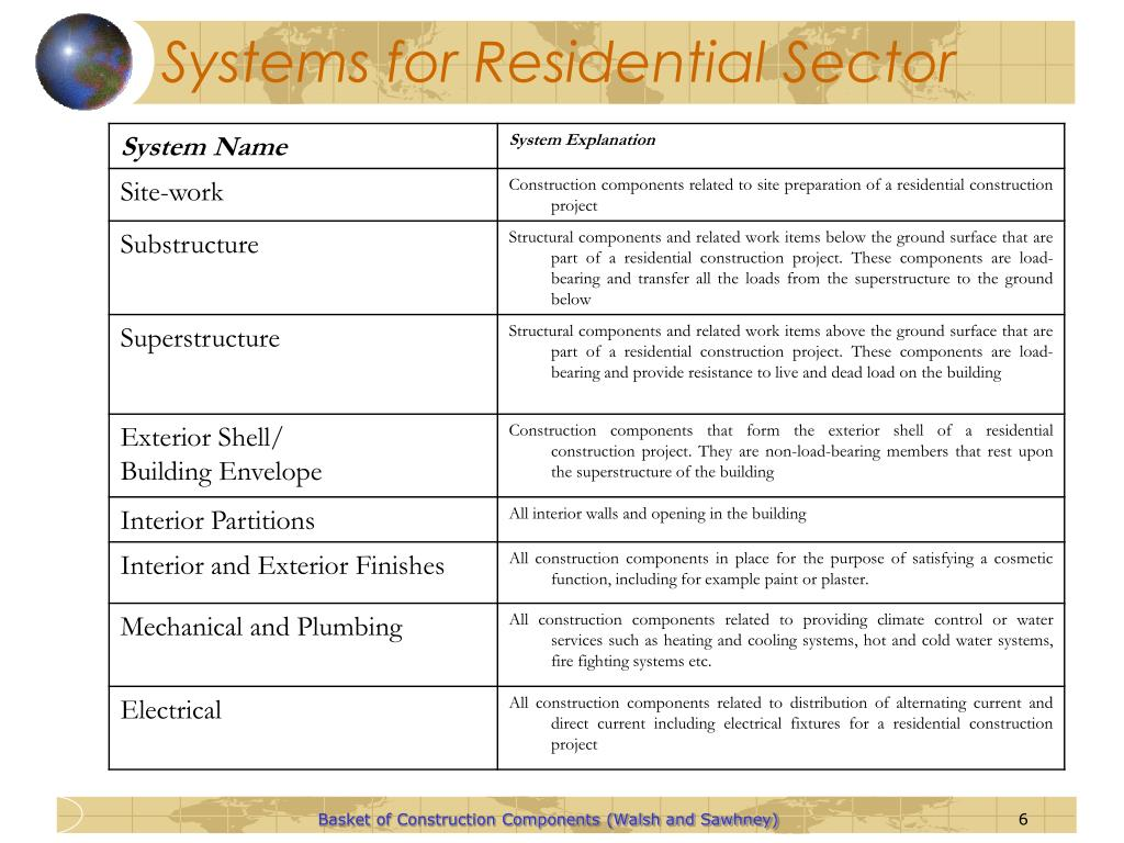 Systems for Residential Sector