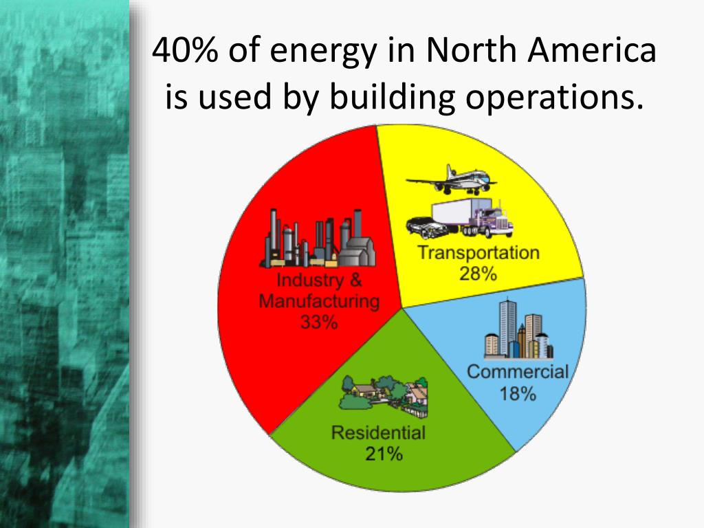 40% of energy in North America is used by building operations.
