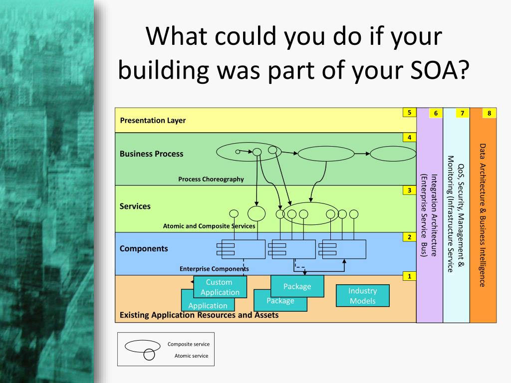 What could you do if your building was part of your SOA?