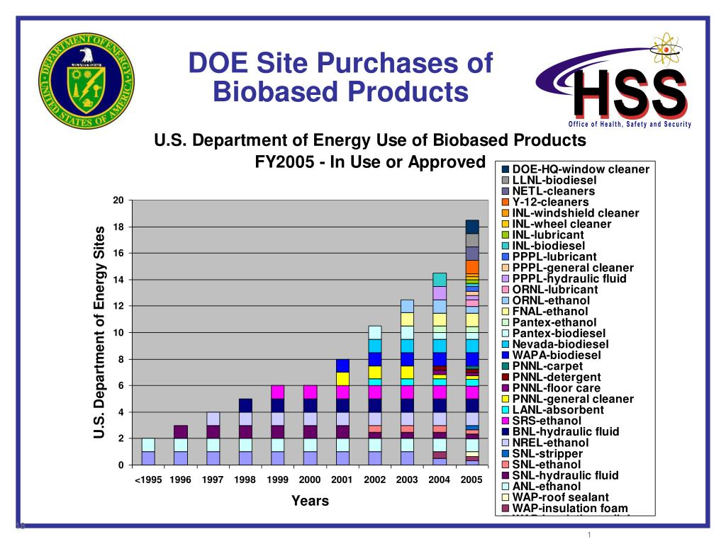DOE Site Purchases of Biobased Products