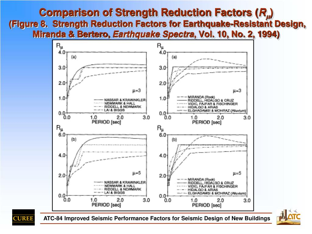 Comparison of Strength Reduction Factors (