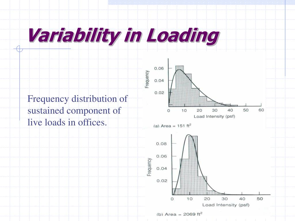 Variability in Loading