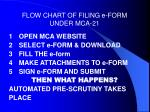 flow chart of filing e form under mca 21
