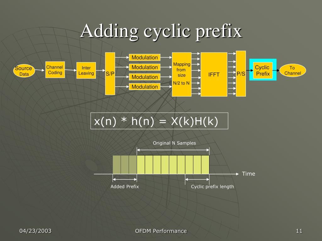 Adding cyclic prefix