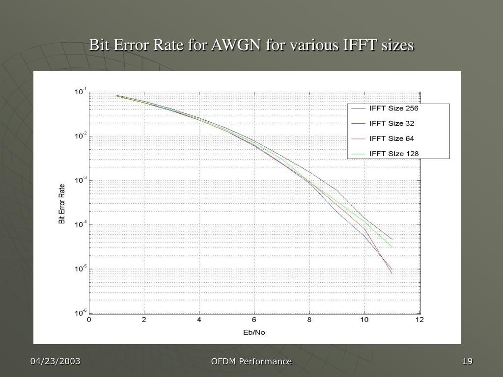Bit Error Rate for AWGN for various IFFT sizes