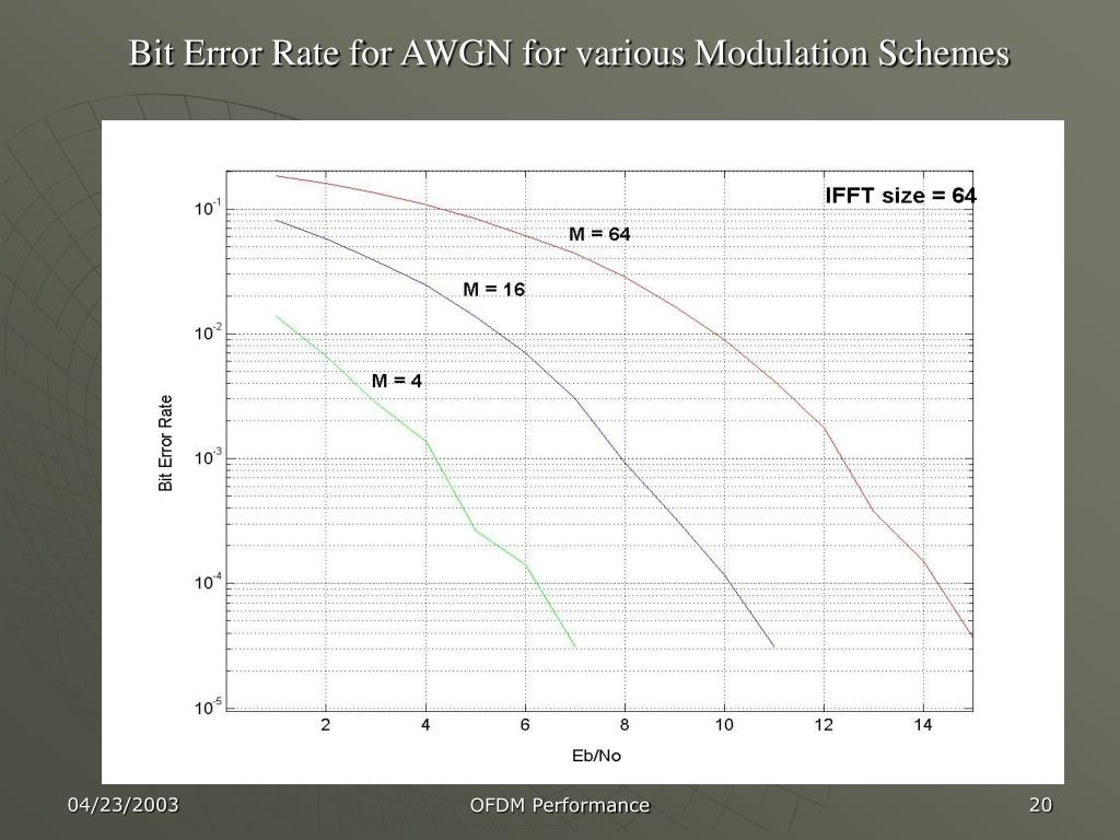 Bit Error Rate for AWGN for various Modulation Schemes
