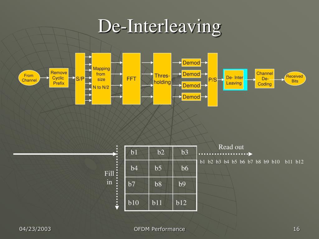 De-Interleaving