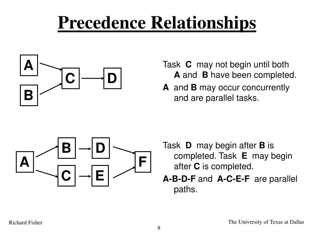 Precedence Relationships