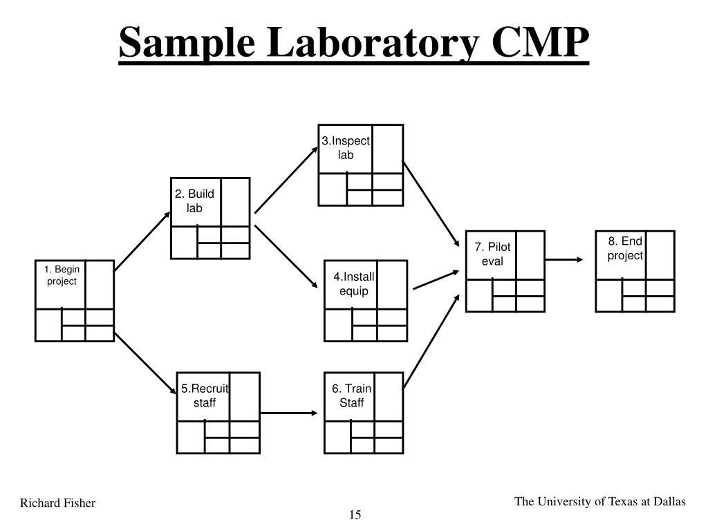 Sample Laboratory CMP