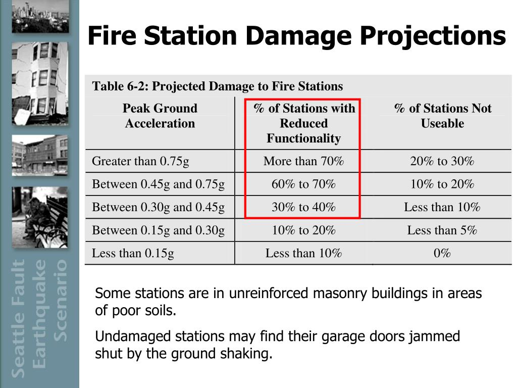 Fire Station Damage Projections
