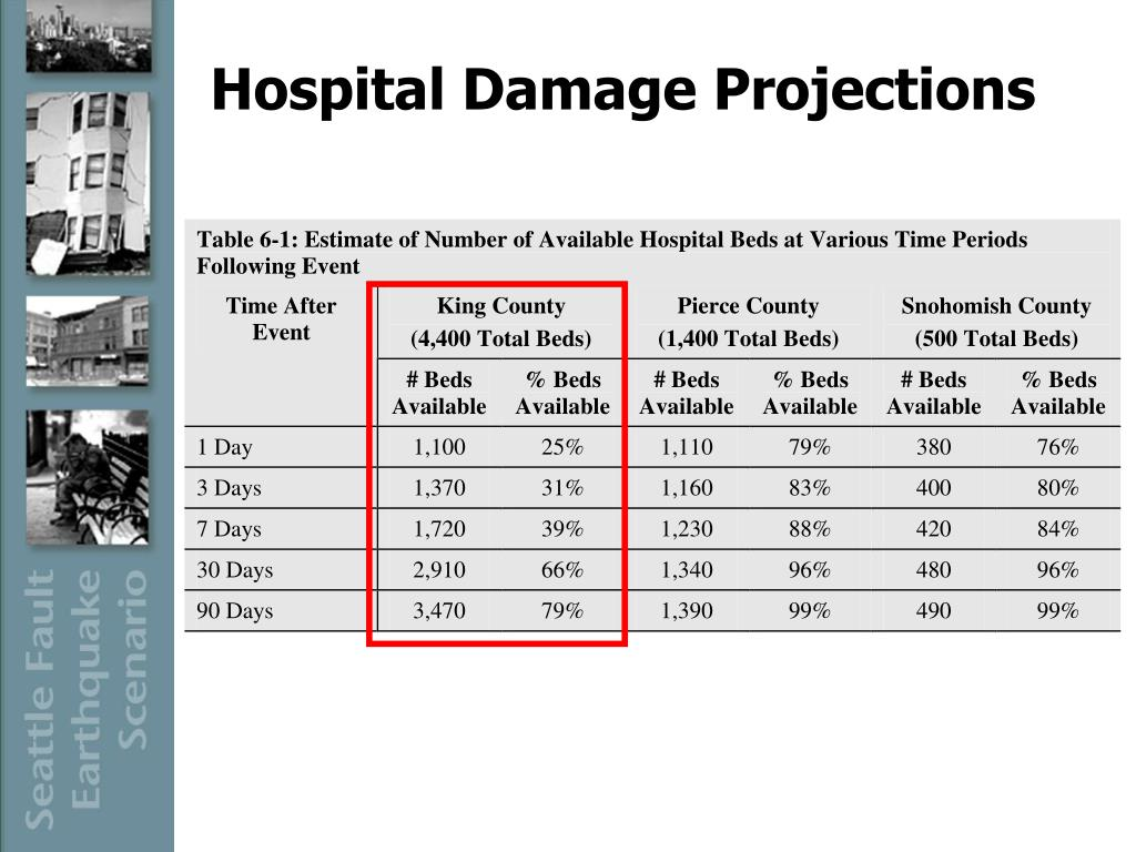 Hospital Damage Projections