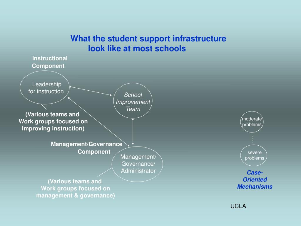 What the student support infrastructure