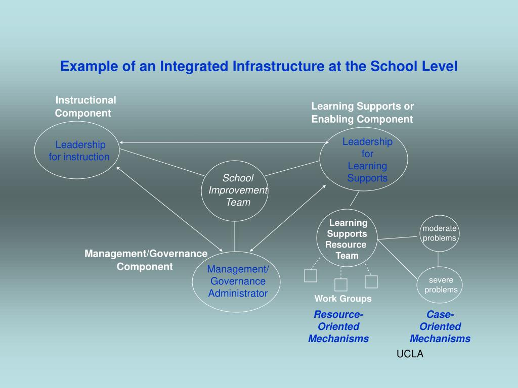 Example of an Integrated Infrastructure at the School Level