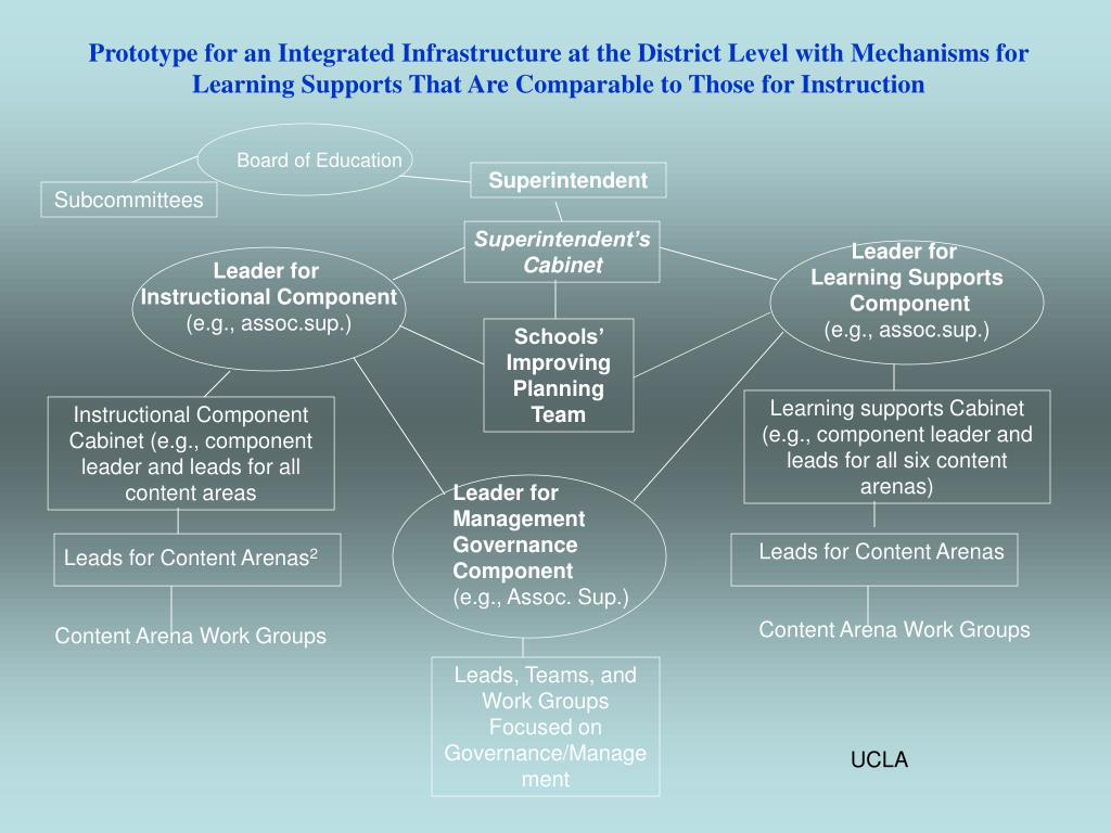 Prototype for an Integrated Infrastructure at the District Level with Mechanisms for Learning Supports That Are Comparable to Those for Instruction