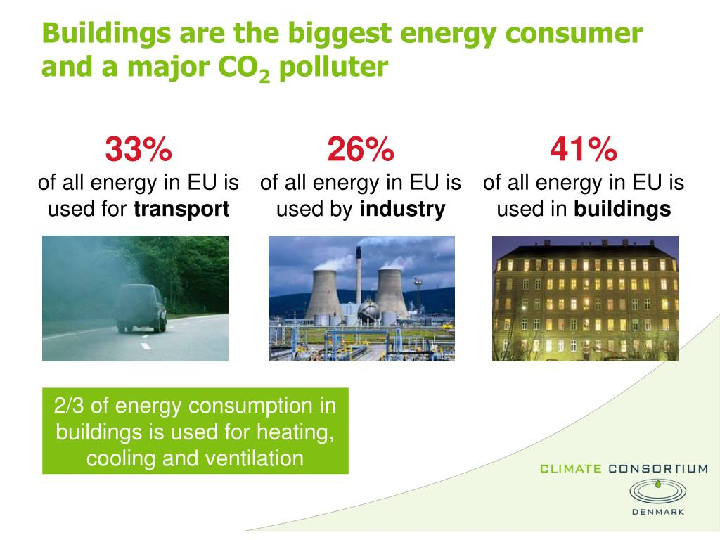 Buildings are the biggest energy consumer	 and a major CO