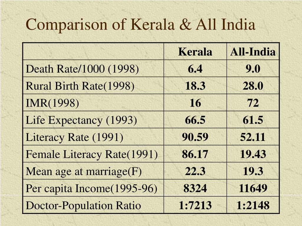 Comparison of Kerala & All India