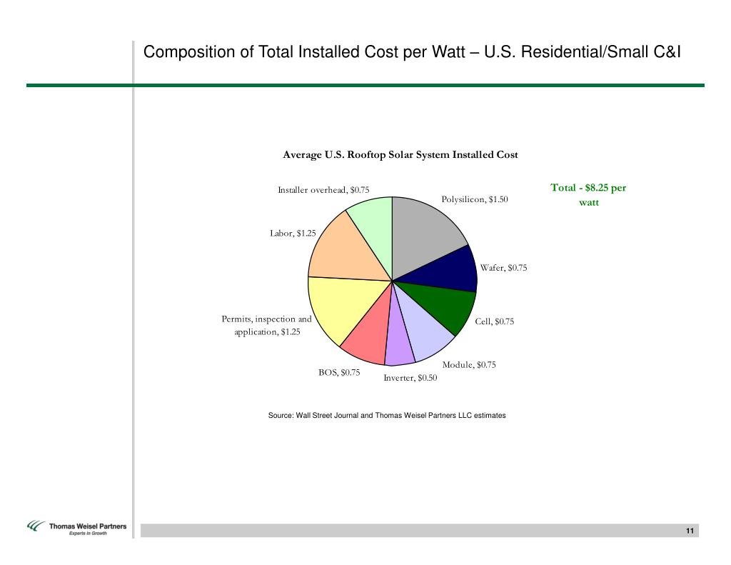 Composition of Total Installed Cost per Watt – U.S. Residential/Small C&I