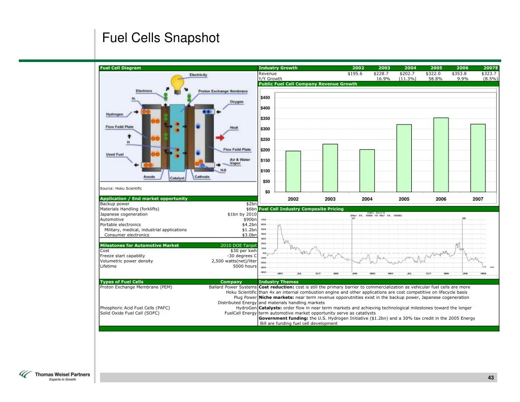 Fuel Cells Snapshot