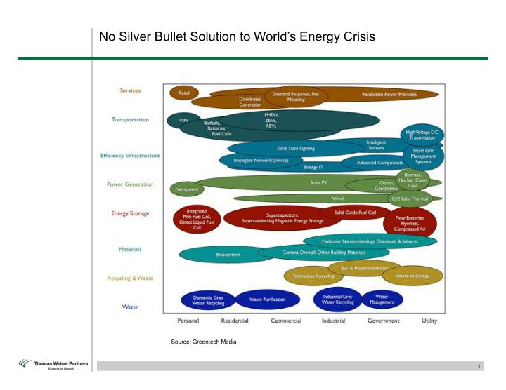 No silver bullet solution to world s energy crisis
