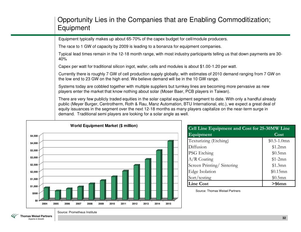 Opportunity Lies in the Companies that are Enabling Commoditization; Equipment