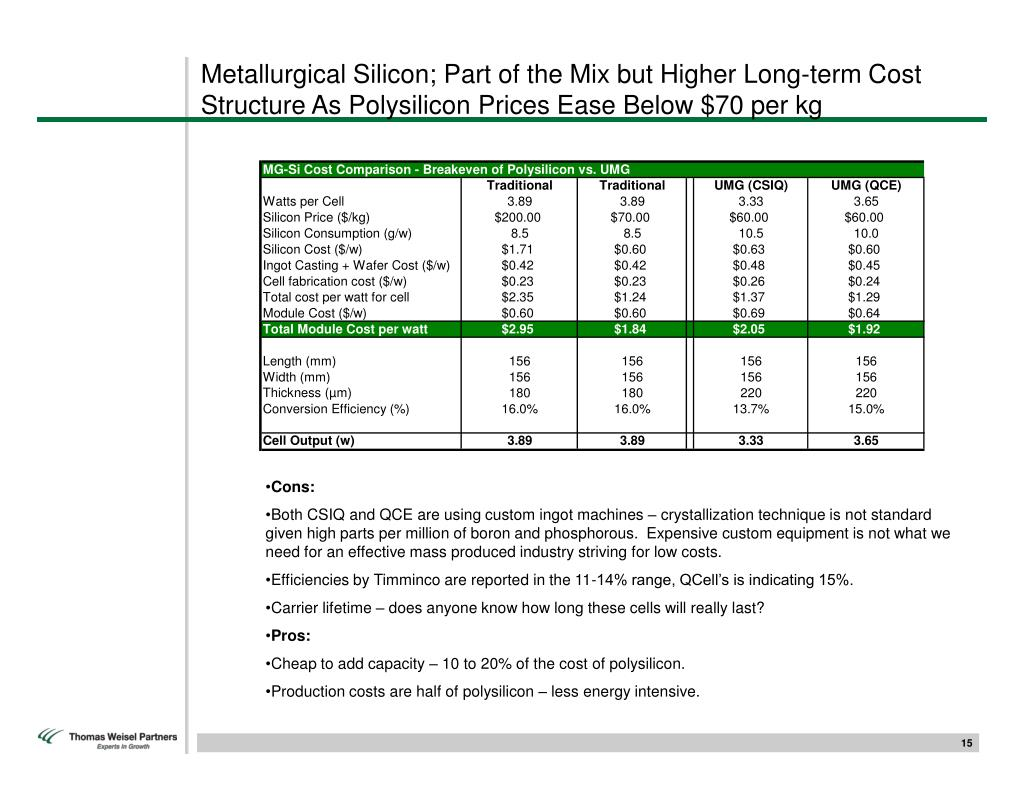 Metallurgical Silicon; Part of the Mix but Higher Long-term Cost Structure As Polysilicon Prices Ease Below $70 per kg
