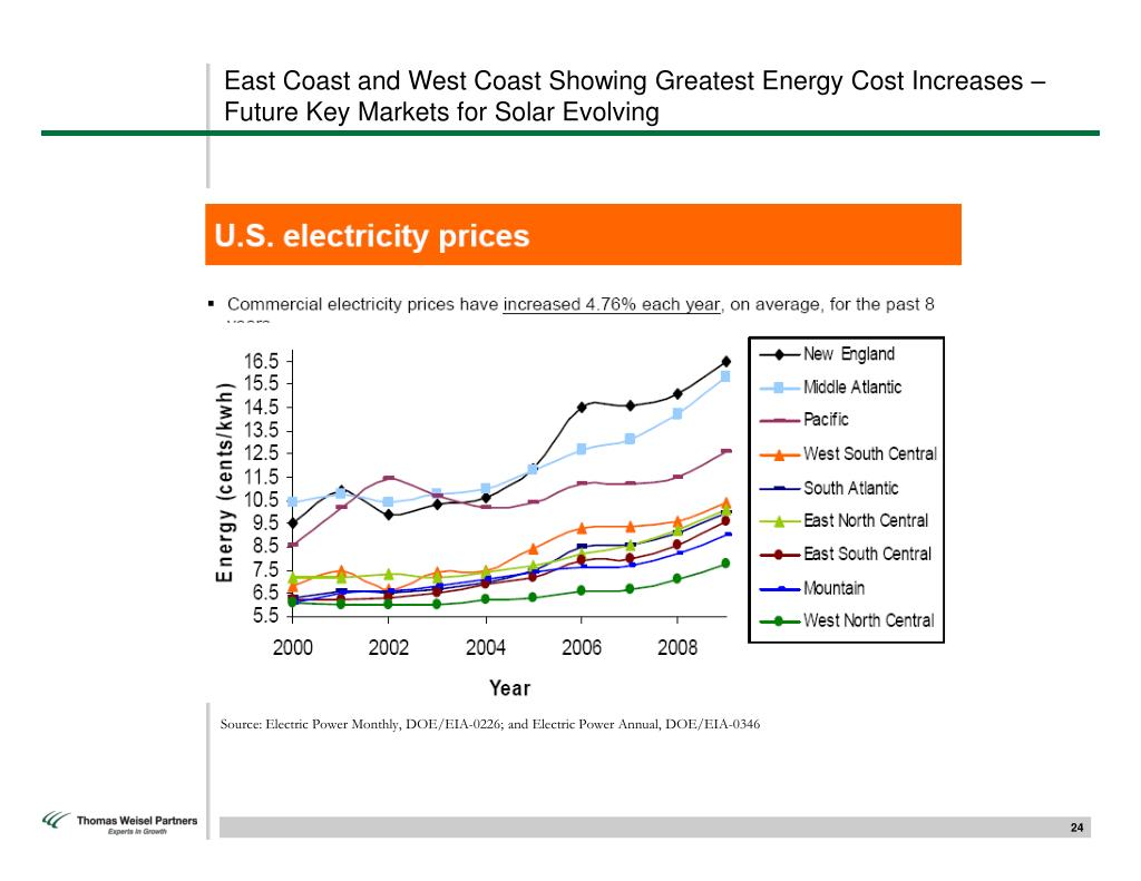 East Coast and West Coast Showing Greatest Energy Cost Increases – Future Key Markets for Solar Evolving