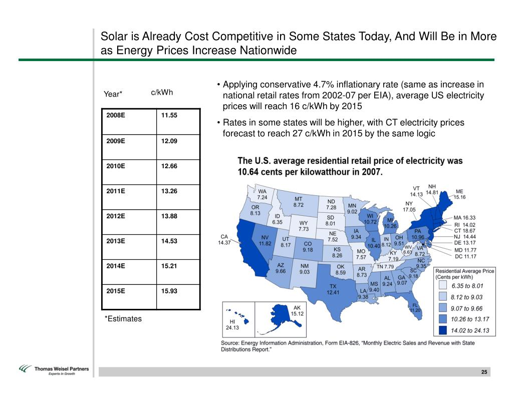 Solar is Already Cost Competitive in Some States Today, And Will Be in More as Energy Prices Increase Nationwide