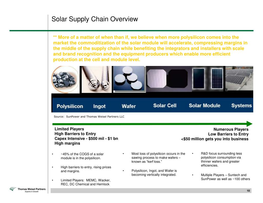 Solar Supply Chain Overview